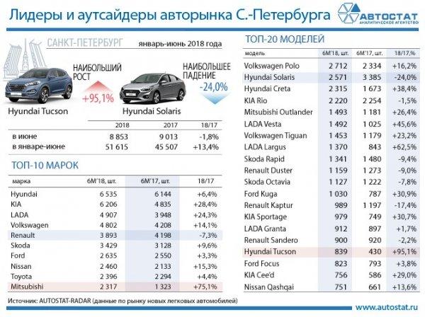 Названы самые популярные автомобили на рынке Санкт-Петербурга в I полугодии